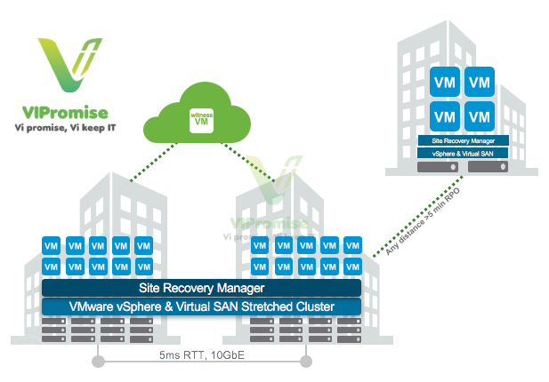 VSAN Stretched and SRM