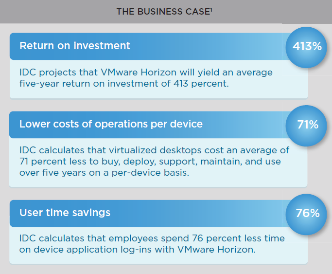 Measuring the Business Value of VMware Horizon View