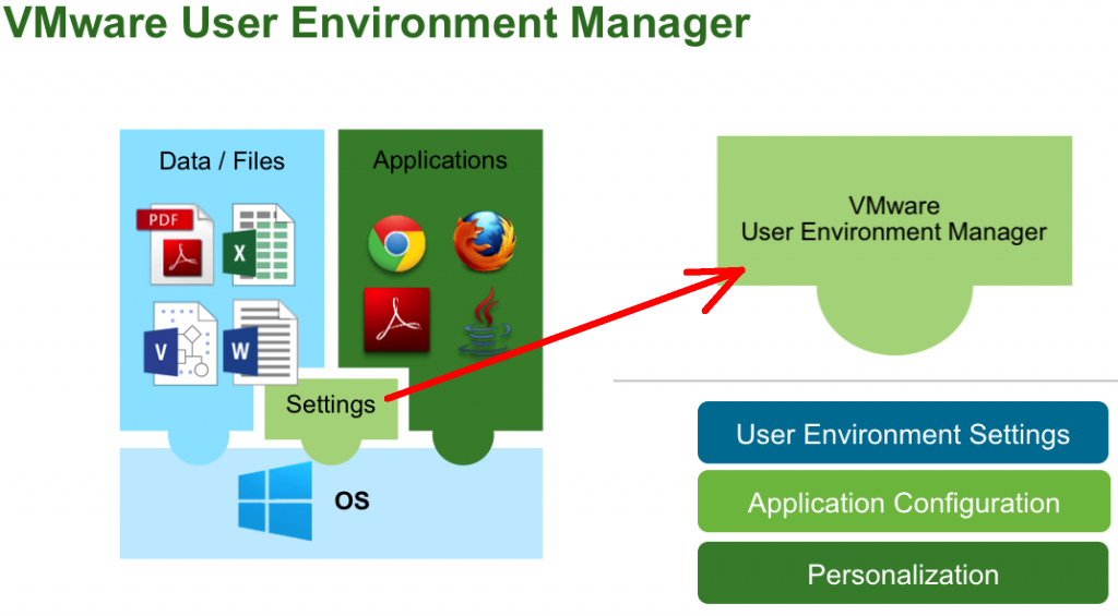 VMware User Environment Manager