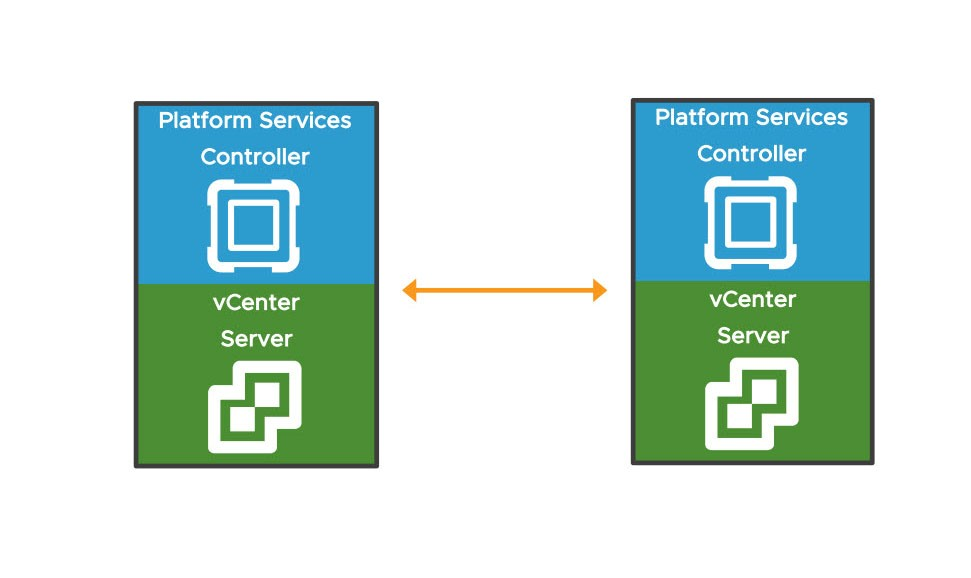 linked or single vcenter