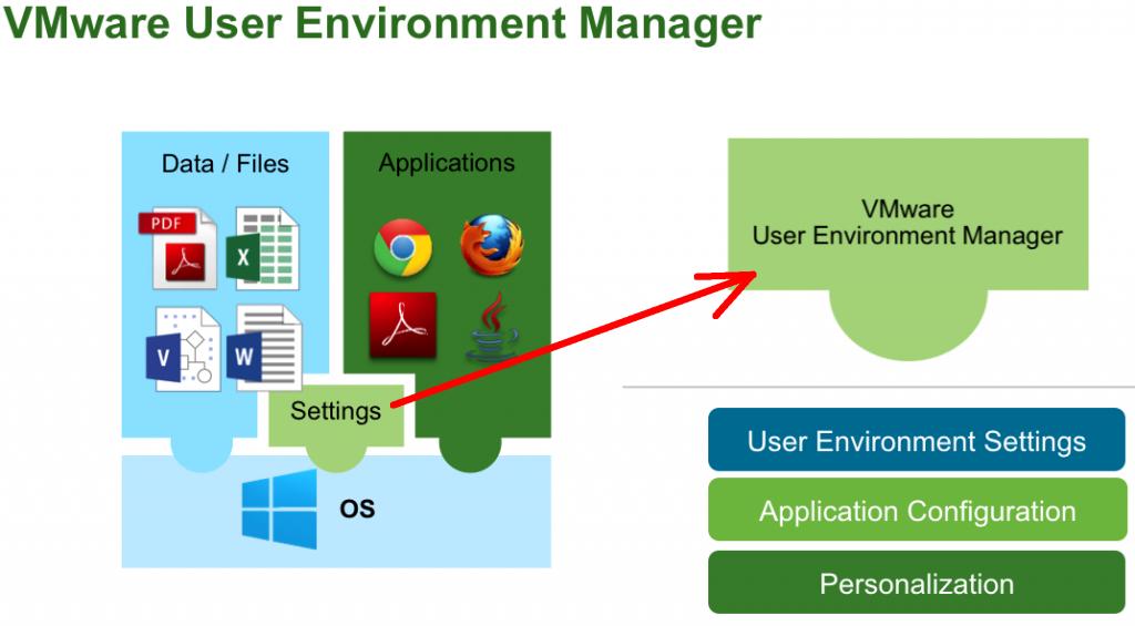 VMware User Environment Manager